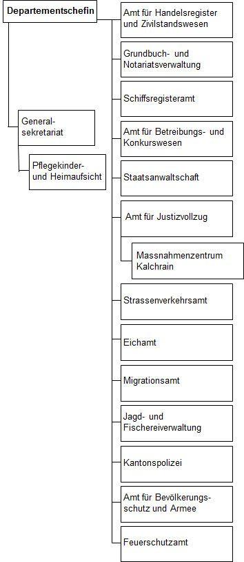 Organigramm DJS